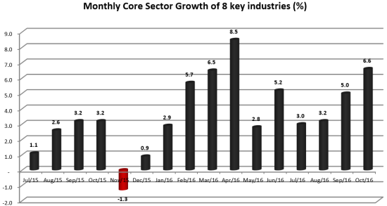 Monthly Core Sector Growth of 8 key industries in percentage